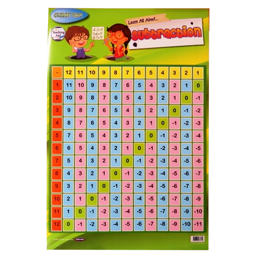 Subtraction Wall Poster